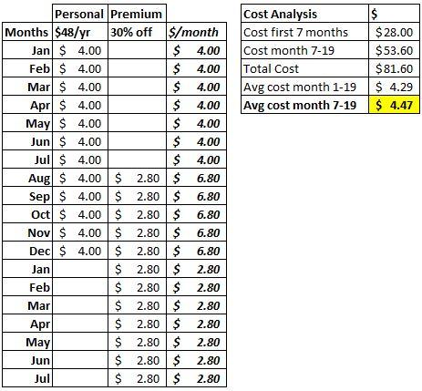 premium cost analysis